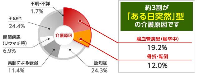 介護 保険 生命 太陽 【評価×】 太陽生命